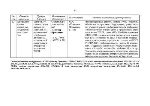 Изображение Список и каталог технических средств безопасности